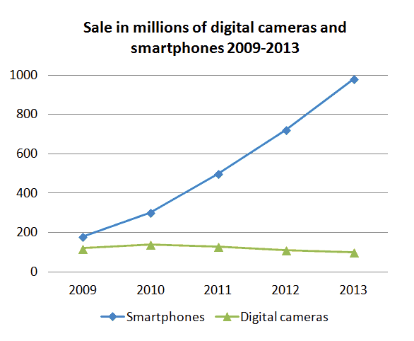 Smartphones Sales are Increasing, Digital Camera Sales are Falling